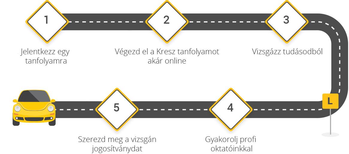 jogosívány-szerzés-menete-jelentkezés