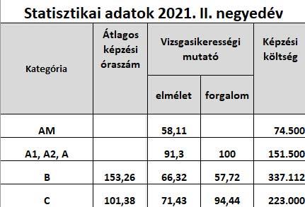 Statisztikai-adatok-2021.-II.